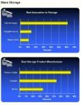 세계적인 하드디스크 드라이브(HDD) 업체인 웨스턴 디지털 코리아는 자사가 PC 부품을 위한 최고의 리뷰 사이트 중 하나인 톰스 하드웨어 가이드(Tom's Hardware Guide)의 독자들이 뽑은 최고의 HDD 업체로 3년 연속 선정되었다고 발표했다. 또한, WD 랩터(WD Raptor?)는 2년 연속 최고의 스토리지 혁신 제품으로 선정되었다.