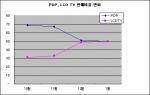 PDP, LCD TV 판매비율 변화