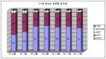 PC용 메모리 종류별 점유율