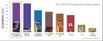 항산화효과 비교 그래프