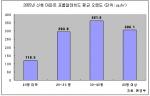 표-1 2005년 환경부 발표 신축 아파트 포름알데히드 평균 오염도 도표