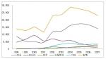 10년간 해외 이주자 현황 그래프