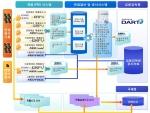 더존 IFRS 및 세무회계 Value Chain
