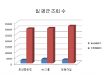 건설 채용 광고효과 10배 높아…조회수 상승