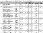 """부동산써브, """"100% 청약 마감지역 신규분양 계속된다"""""""