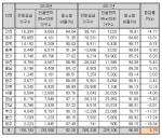2010~2011년 전국 신규분양아파트 전용면적 85㎡이하 공급 비중 현황