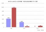 2011년 vs 2012년 수도권 재개발·재건축 일반 분양 예정 가구 수 현황