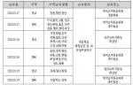 경북,경남지역 교육기관 계약담당자 대상 S2B 연수 일정