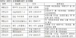 임진년 상반기 분양(예정)상가 현황