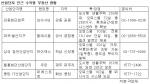 수도권 산업단지 수익형 부동산 현황