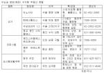 수도권 분양(예정) 수익형 부동산 현황