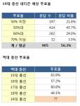 인터넷 서점 알라딘(www.aladin.co.kr)이 4월 11일 19대 총선을 맞아 선거에 대한 독자들의 관심을 환기하기 위해 진행한 '19대 총선 투표율을 맞혀라' 이벤트에서 19대 총선의 네티즌 예상 투표율은 56.3%인 것으로 나타났다.