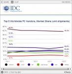 Top5 Worldwide PC Vendors_Market Share (사진제공: 한국IDC)