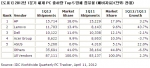 2012년1분기세계PC출하량Top5업체점유율(예비자료) (사진제공: 한국IDC)