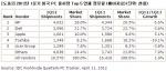 2012년1분기미국PC출하량Top5업체점유율(예비자료) (사진제공: 한국IDC)