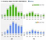 19대 총선일, 포털총선 섹션 방문자 성별/연령별 분석