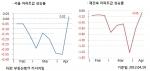 4월 3주 매매시황…서울 집값 0.02% 상승, 17주 만에 소폭 상승 (사진제공: 부동산뱅크)
