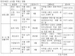 분양(예정) 수익형 부동산 (사진제공: 상가114)