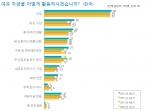 표1. 한국 소비자들의 여유자금 활용처