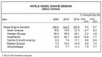 세계 디젤엔진 수요, 2011년 이후 연간 6.7% 상승