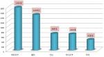로봇청소기 전문 제조업체 마미로봇, 5년 연속 국내 판매량 1위 방어 성공