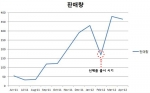 하이마트의 월별 마미로봇 뽀로 구매수량 추이