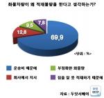 과적차량의 적재불량의 이유 설문결과 (사진제공: 두잇서베이)