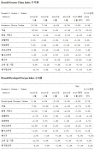 Russell Greater China Index 수익률, Russell Developed Europe Index 수익률