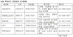 서울 택지지구 분양중인 상가현황