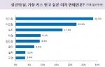 '성년의 날, 가장 키스 받고 싶은 여자 연예인은?'에 대한 설문조사 결과 (사진제공: 알바천국)