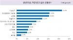 '성년의 날, 가장 받고 싶은 선물은?' 에 대한 설문조사 결과 (사진제공: 알바천국)