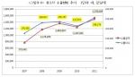 중고차 수출현황 추이 (사진제공: 아이알에스 글로벌)