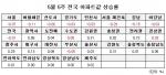 5월 5주 매매시황 (사진제공: 부동산뱅크)