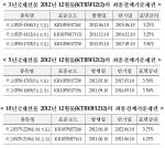 국채선물 최종결제기준채권 지정