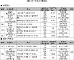 7월 2주 분양 (사진제공: 부동산뱅크)