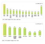 [표1] 현재 관심을 가지고 있는 사회 이슈, [표2] 가계 경제에 부담을 미치는 요인