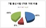 7월 통신사별 LTE폰 거래 비율 (사진제공: 베리엠앤씨)