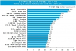 (표1) 전국 판매액 성장률 기준 상위 20개 제품군 – 2010 vs. 2011