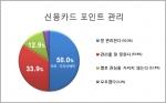 카드 포인트 관리에 대한 설문조사 결과 그래프 (사진제공: 두잇서베이)