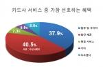 카드사 혜택중 선호하는 서비스에 대한 설문 결과 그래프 (사진제공: 두잇서베이)