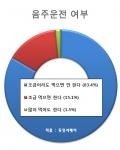 평소 음주운전 습관에 대한 설문조사 결과 그래프 (사진제공: 두잇서베이)