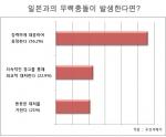 일본과의 무력충돌시 어떻게 대응해야 하는가에 대한 설문결과 (사진제공: 두잇서베이)