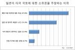 일본이 타국영토에 대한 소유권을 주장하는 이유에 대한 설문조사 결과 그래프 (사진제공: 두잇서베이)