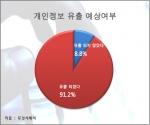 개인정보 유출여부 예상에 대한 설문조사 결과 그래프