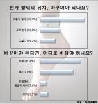 성범죄자용 전자 발찌의 위치에 대한 설문조사 결과 그래프