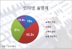 인터넷 실명제 폐지에 대한 설문조사 결과 그래프