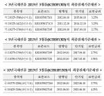 한국거래소, 국채선물 최종결제기준채권 지정