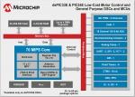 마이크로칩테크놀로지(한국대표: 한병돈)는 자사의 70 MIPS dsPIC33E 및 PIC24E 신규 제품군을 추가로 출시했다고 발표했다.