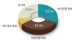 서울시 교육감 지지도
