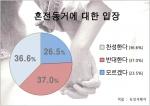 혼전 동거에 대한 찬반조사 결과